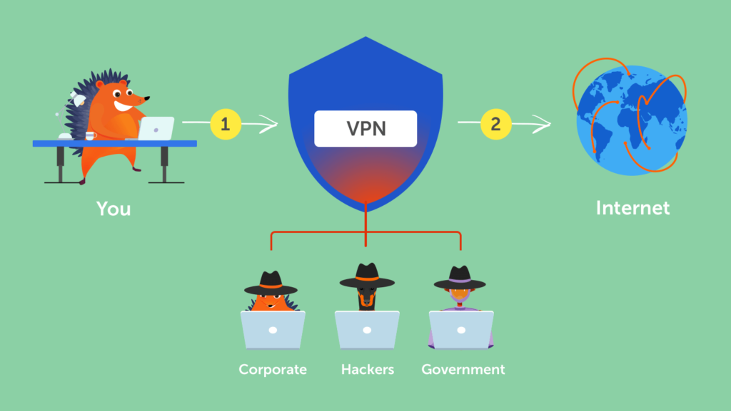 How does a VPN works
